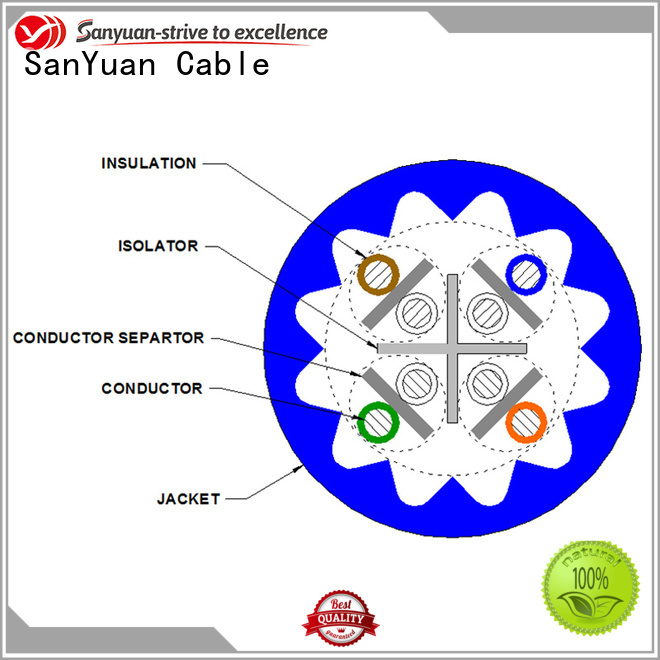 SanYuan cat6a ethernet cable supplier for internet